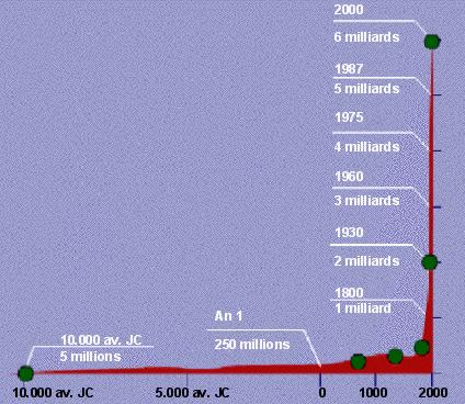évolution de la population de -10 000 à ajourd'hui